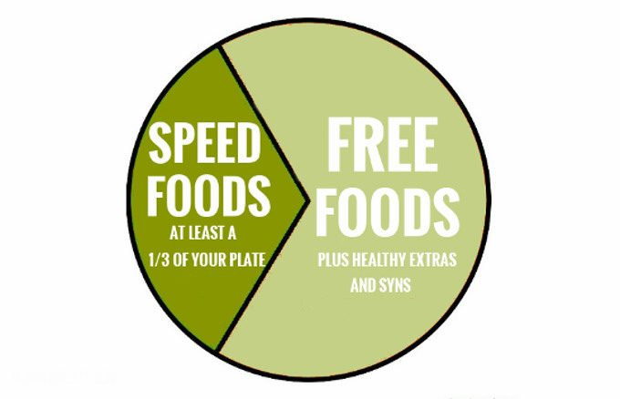 The benefit of Speed foods