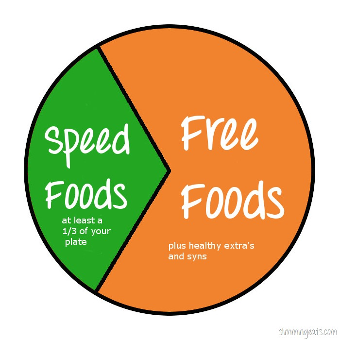 The benefit of speed foods slimming eats slimming Slimming world slimming world